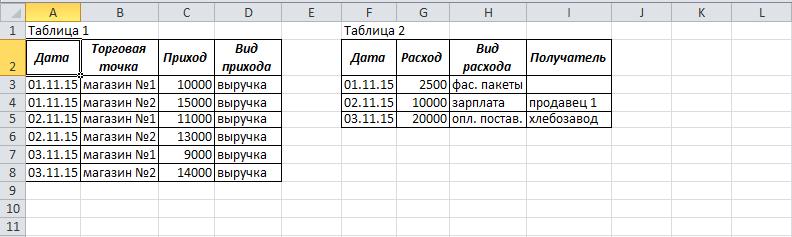 Две таблицы на листе Excel