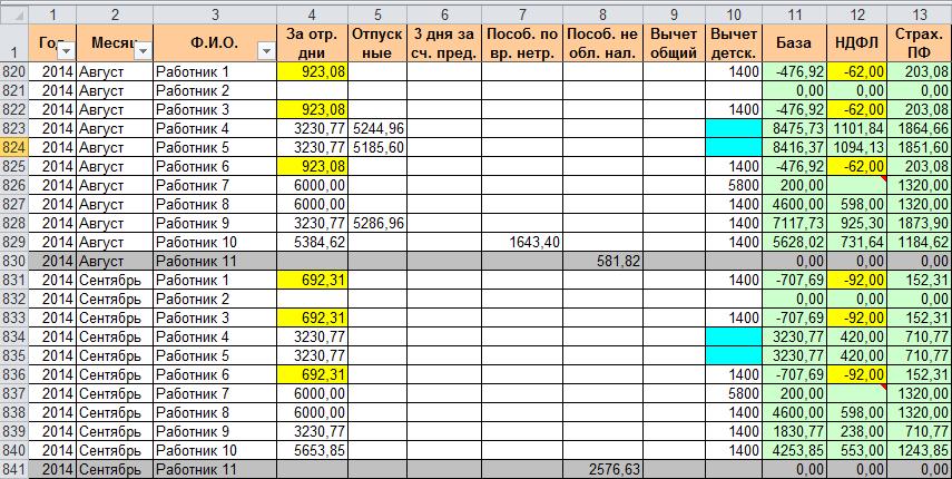 Таблица с расчетом НДФЛ и взносов