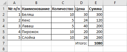 Пользовательская таблица из заданного набора данных