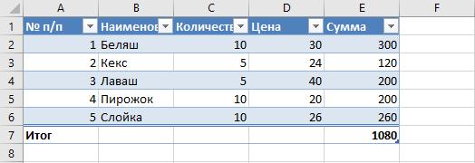 Умная таблица из заданного набора данных