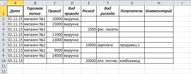 Пример таблицы с набором данных в Excel