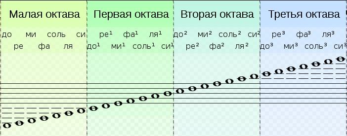 Названия октав и нот скрипичного ключа