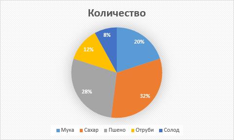 Объект Chart с круговой диаграммой